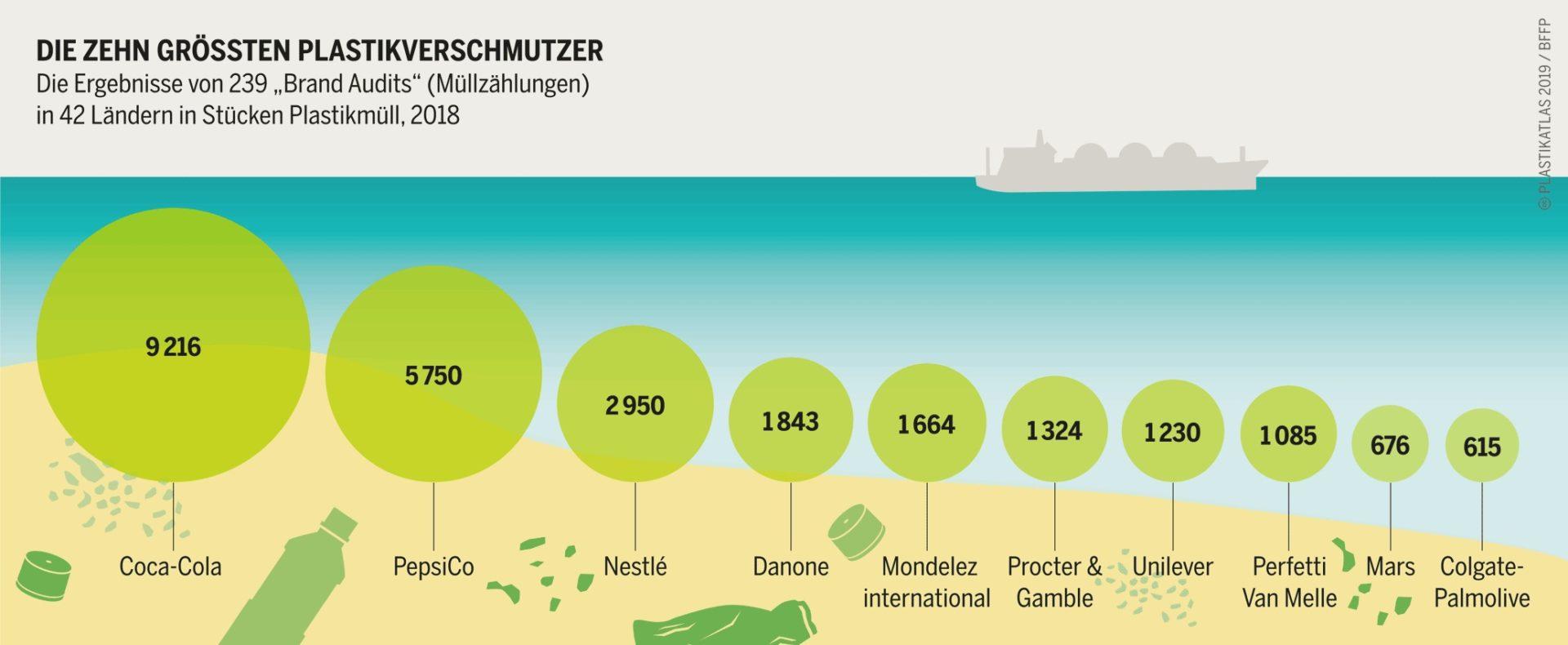 Grafik: Plastikatlas © Appenzeller/Hecher/Sack, CC-BY-4.0